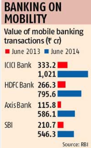 mobile banking transactions