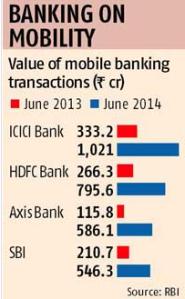 mobile banking transactions