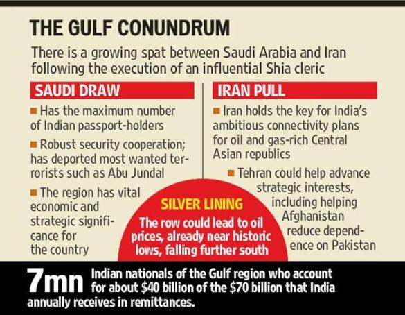 Saudi-Iran spat likely to have a significant impact on India